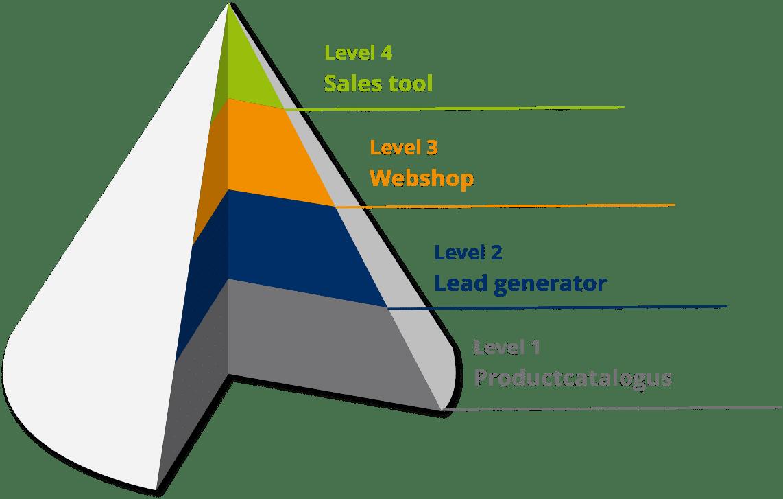 GeCommerce als instapklare productcatalogus, volledig geautomatiseerde webshop of geavanceerde sales tool | GMI group