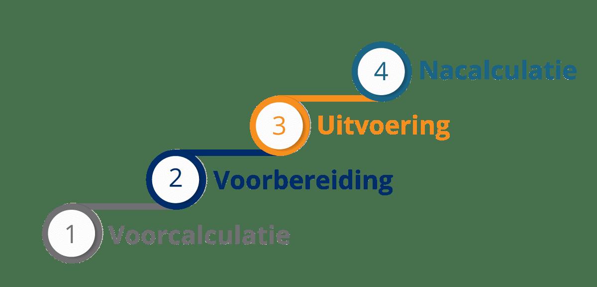 Voorcalculatie, voorbereiding, uitvoering en nacalculatie | Software voor de bouw