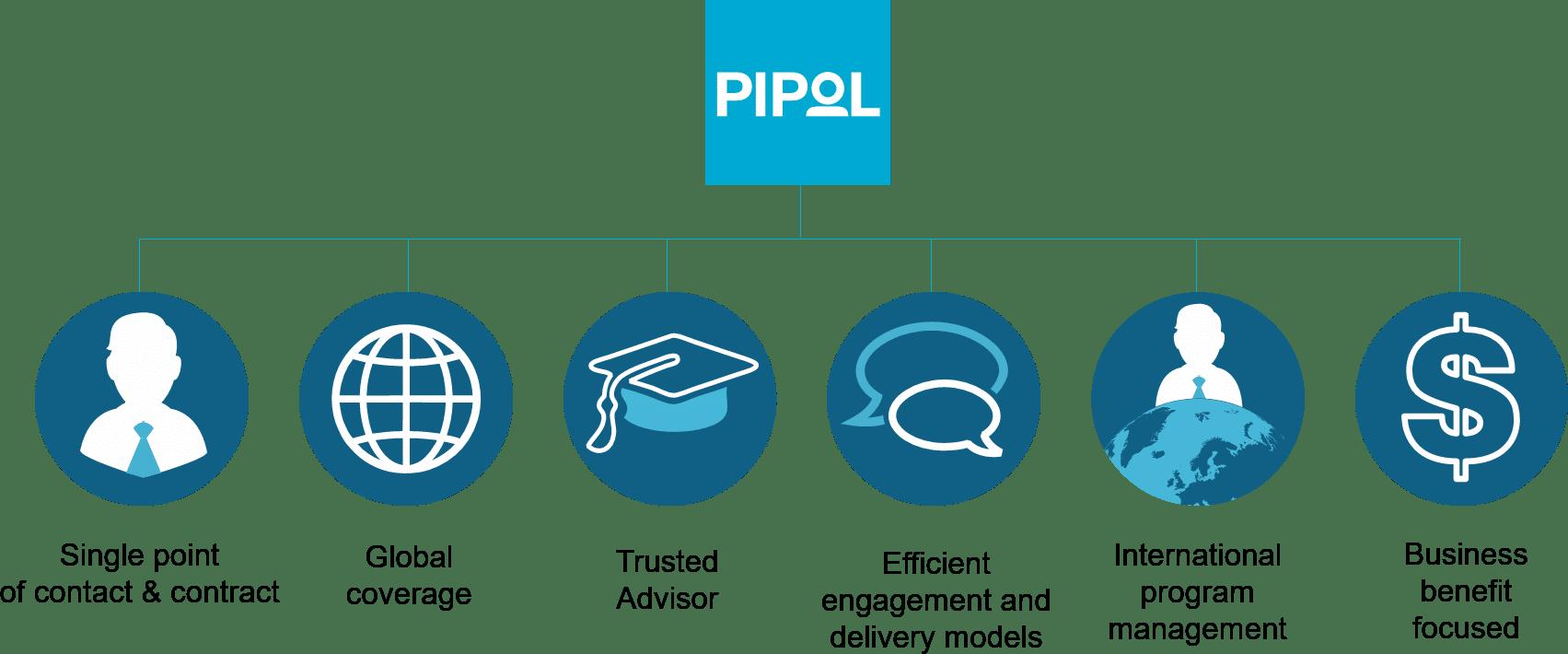 Unique benefits | GMI group & Pipol